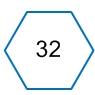 Оценка потенциала улучшений 32 элементов управления ИТ