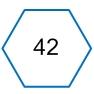 Оценка потенциала улучшений 42 элементов ИТ