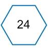 Оценка потенциала улучшений 24 элементов поддержки ИТ