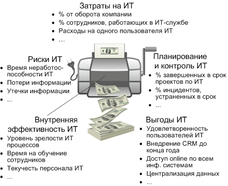 http://www.info-strategy.ru/wp-content/uploads/2016/03/KPI-по-ИТ3.jpg