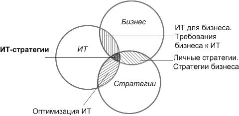 Методика разработки ИТ-стратегий-одна из методик согласования ИТ и бизнеса