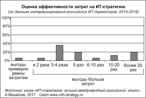 Оценка эффективности затрат на ИТ-стратегию
