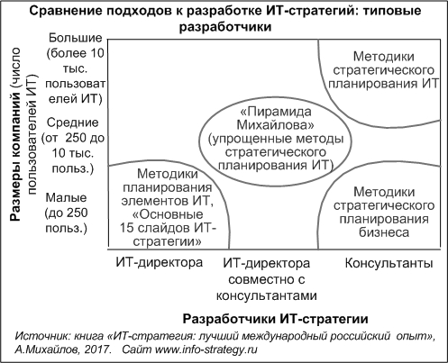 Сравнение подходов к разработке ИТ-стратегий: типовые разработчики