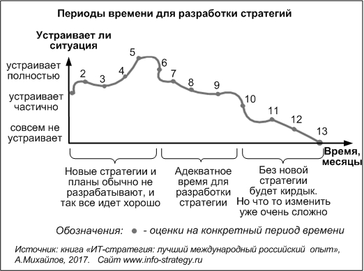 Периоды времени для разработки стратегий