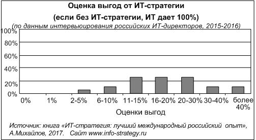 Оценка выгод от ИТ-стратегии (если без ИТ-стратегии, ИТ дает 100%)