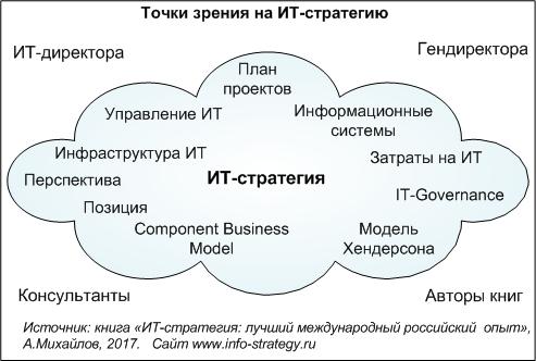 Точки зрения на ИТ-стратегию