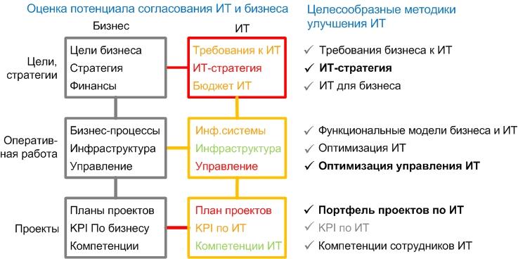 Оценка потенциала согласования ИТ и бизнеса
